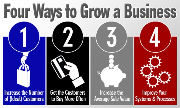 How to Grow Your Business?